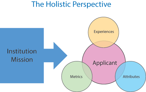 Holistic_Review_Screen